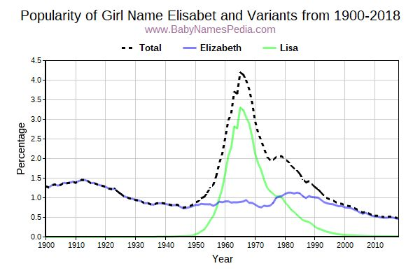 Variant Popularity Trend  for Elisabet  from 1900 to 2017