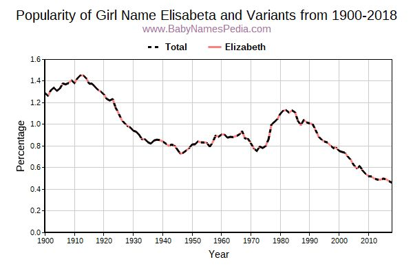 Variant Popularity Trend  for Elisabeta  from 1900 to 2016