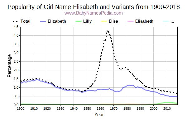 Variant Popularity Trend  for Elisabeth  from 1900 to 2017