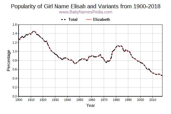 Variant Popularity Trend  for Elisah  from 1900 to 2017