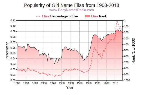 Popularity Trend  for Elise  from 1900 to 2018