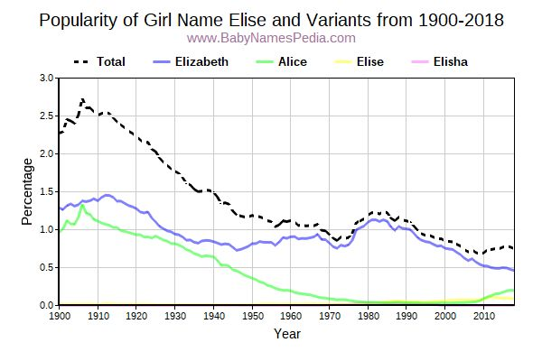 Variant Popularity Trend  for Elise  from 1900 to 2018