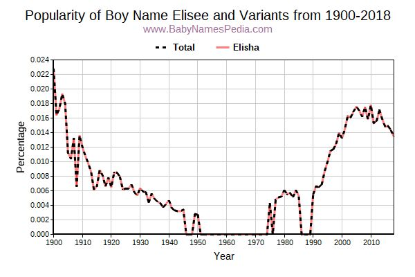 Variant Popularity Trend  for Elisee  from 1900 to 2017
