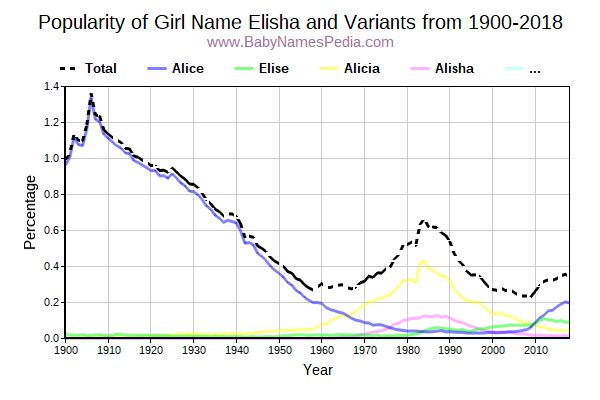 Variant Popularity Trend  for Elisha  from 1900 to 2018