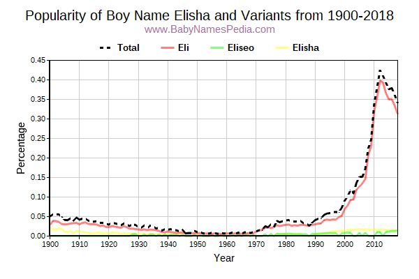 Variant Popularity Trend  for Elisha  from 1900 to 2016