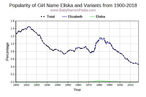 Variant Popularity Trend  for Eliska  from 1900 to 2016