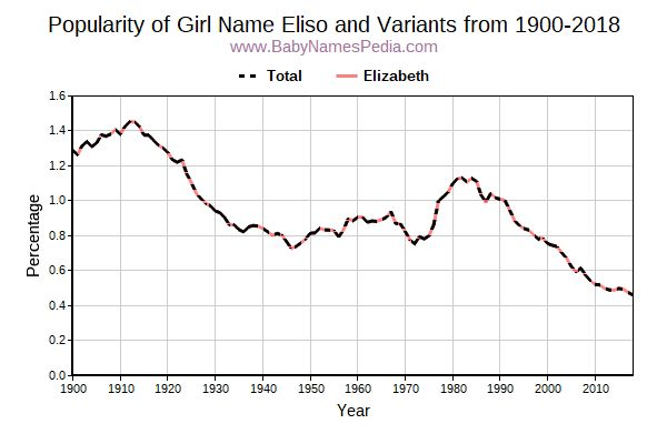 Variant Popularity Trend  for Eliso  from 1900 to 2017