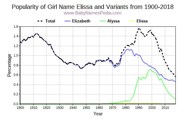 Variant Popularity Trend  for Elissa  from 1900 to 2018