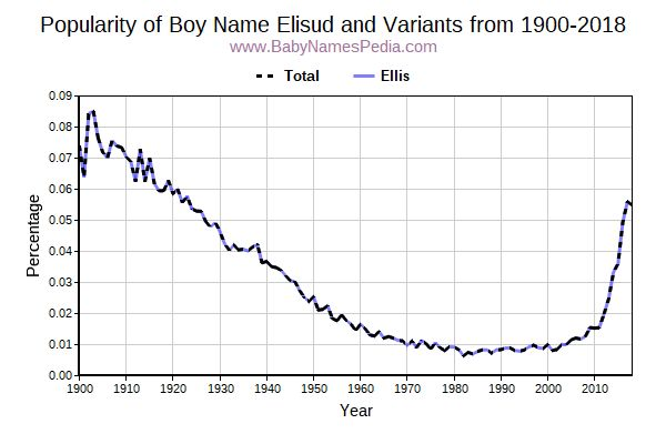 Variant Popularity Trend  for Elisud  from 1900 to 2017