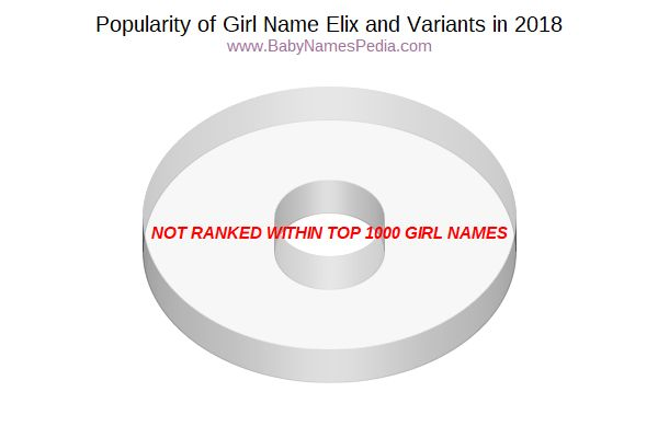 Variant Popularity Chart  for Elix  in 2015