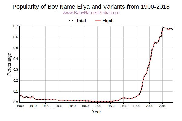 Variant Popularity Trend  for Eliya  from 1900 to 2018
