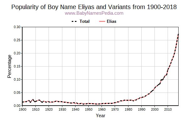 Variant Popularity Trend  for Eliyas  from 1900 to 2018