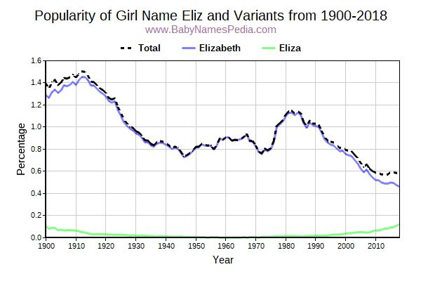 Variant Popularity Trend  for Eliz  from 1900 to 2017