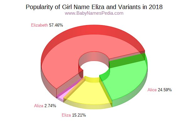 Variant Popularity Chart  for Eliza  in 2018