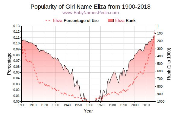 Popularity Trend  for Eliza  from 1900 to 2018
