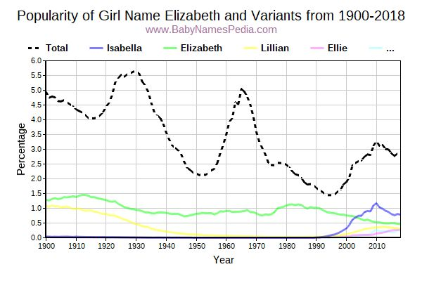 Variant Popularity Trend  for Elizabeth  from 1900 to 2016