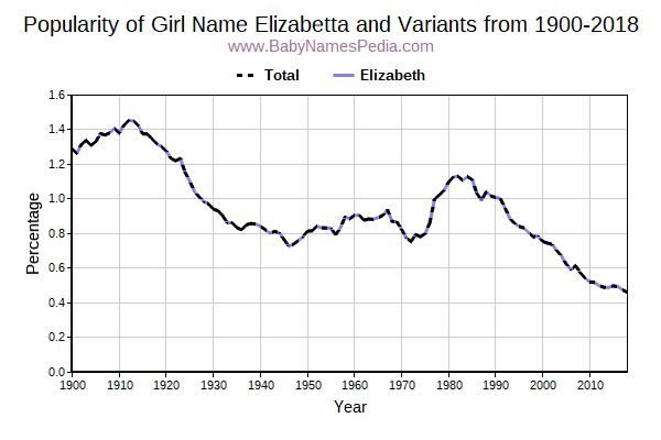 Variant Popularity Trend  for Elizabetta  from 1900 to 2016