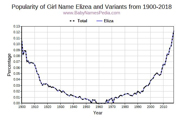 Variant Popularity Trend  for Elizea  from 1900 to 2017