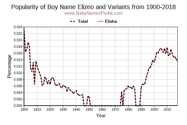 Variant Popularity Trend  for Elizeo  from 1900 to 2018