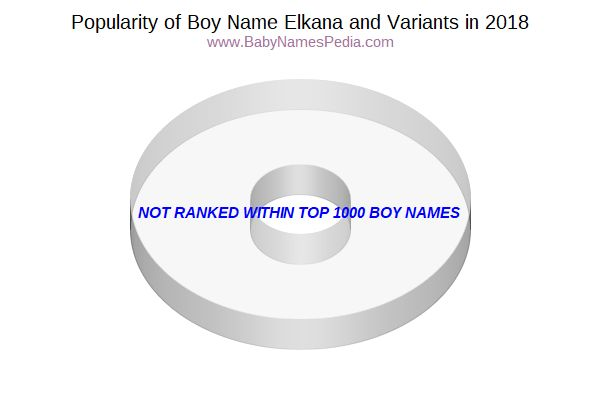 Variant Popularity Chart  for Elkana  in 2018