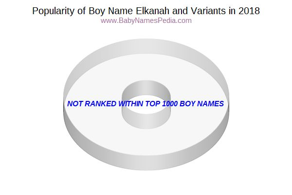 Variant Popularity Chart  for Elkanah  in 2017
