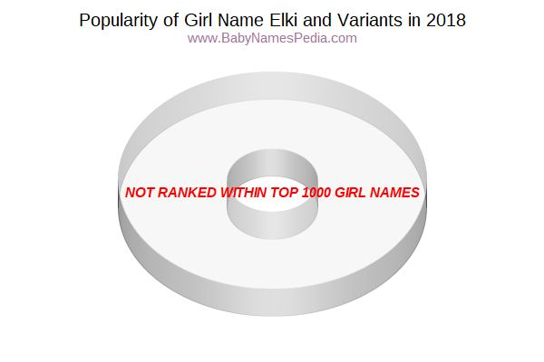 Variant Popularity Chart  for Elki  in 2016