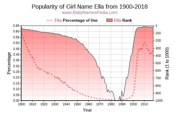 Popularity Trend  for Ella  from 1900 to 2015