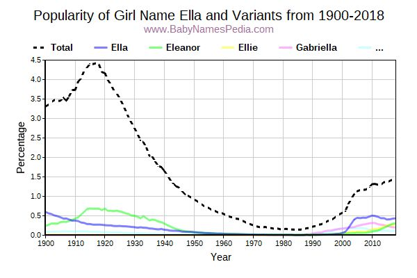 Variant Popularity Trend  for Ella  from 1900 to 2015