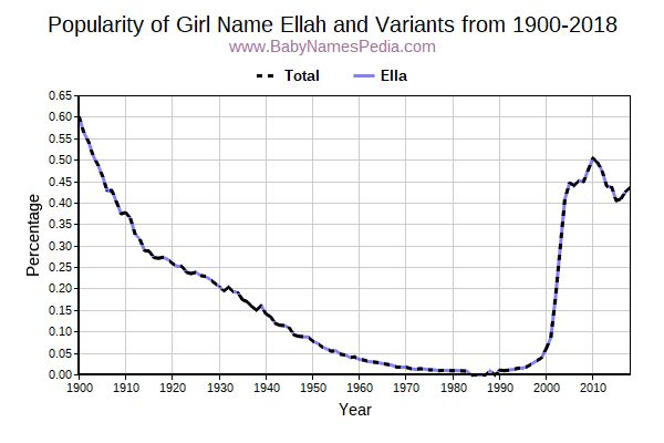 Variant Popularity Trend  for Ellah  from 1900 to 2015