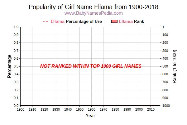 Popularity Trend  for Ellama  from 1900 to 2018