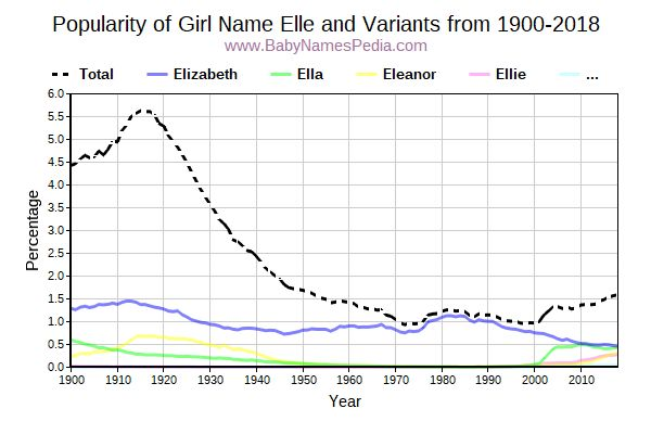 Variant Popularity Trend  for Elle  from 1900 to 2016