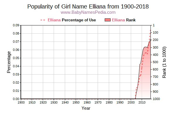 Popularity Trend  for Elliana  from 1900 to 2018