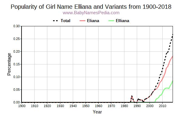 Variant Popularity Trend  for Elliana  from 1900 to 2018