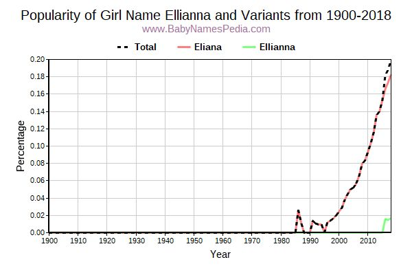 Variant Popularity Trend  for Ellianna  from 1900 to 2016