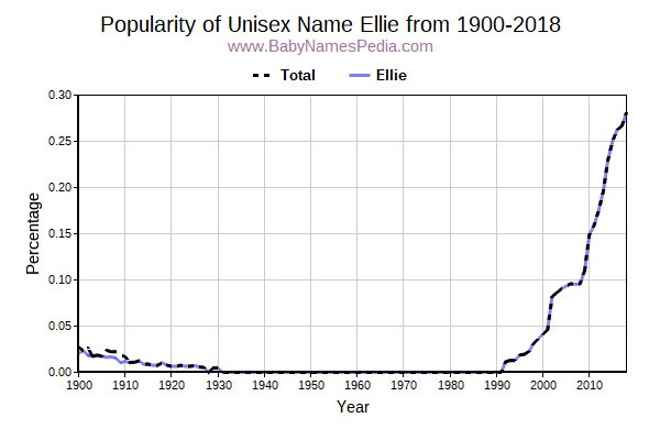 Unisex Popularity Trend  for Ellie  from 1900 to 2016