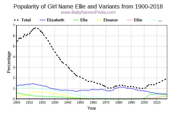 Variant Popularity Trend  for Ellie  from 1900 to 2016