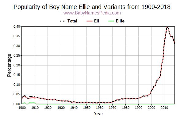 Variant Popularity Trend  for Ellie  from 1900 to 2015