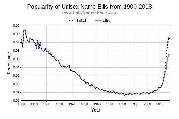 Unisex Popularity Trend  for Ellis  from 1900 to 2017