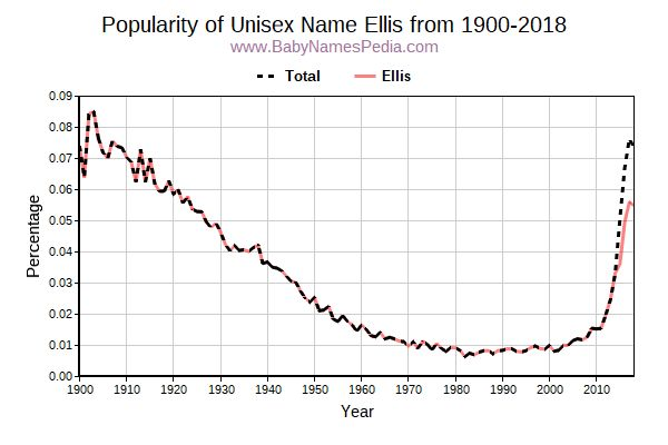 Unisex Popularity Trend  for Ellis  from 1900 to 2018