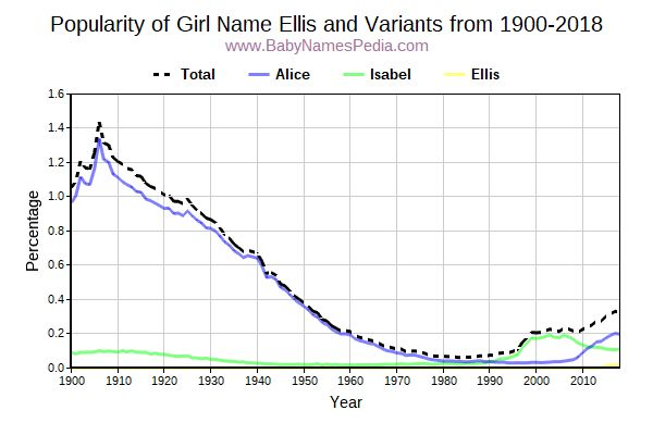 Variant Popularity Trend  for Ellis  from 1900 to 2017