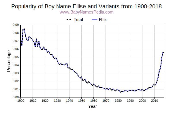 Variant Popularity Trend  for Ellise  from 1900 to 2017