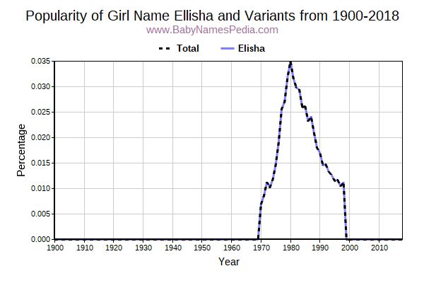 Variant Popularity Trend  for Ellisha  from 1900 to 2018