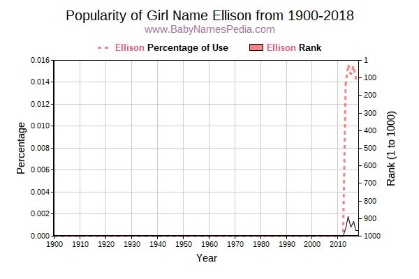 Popularity Trend  for Ellison  from 1900 to 2018