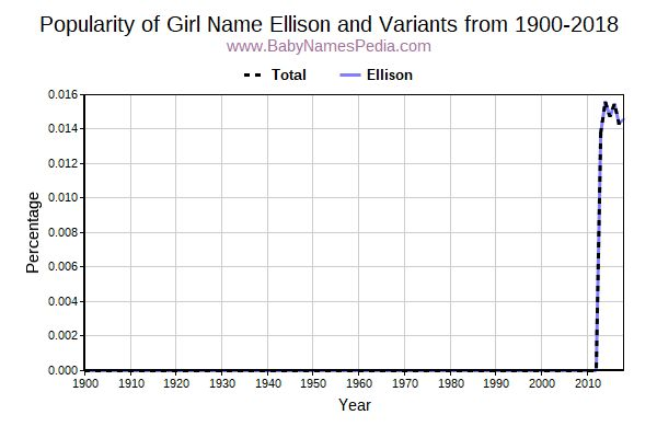 Variant Popularity Trend  for Ellison  from 1900 to 2018