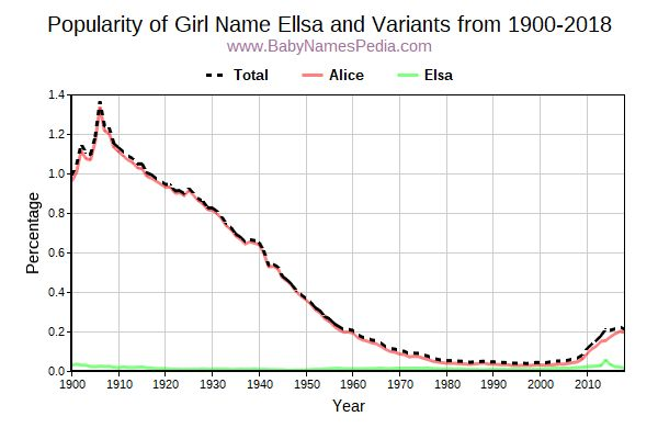 Variant Popularity Trend  for Ellsa  from 1900 to 2015