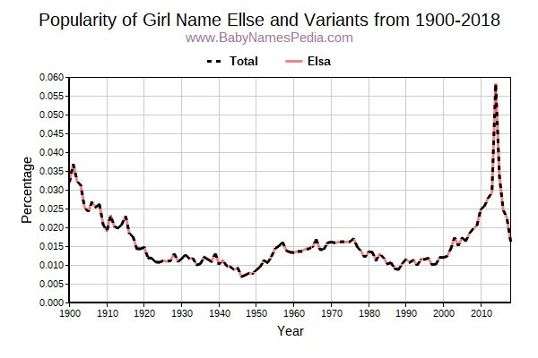 Variant Popularity Trend  for Ellse  from 1900 to 2017