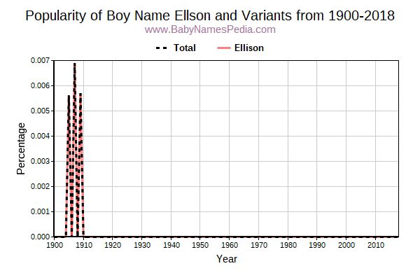 Variant Popularity Trend  for Ellson  from 1900 to 2018
