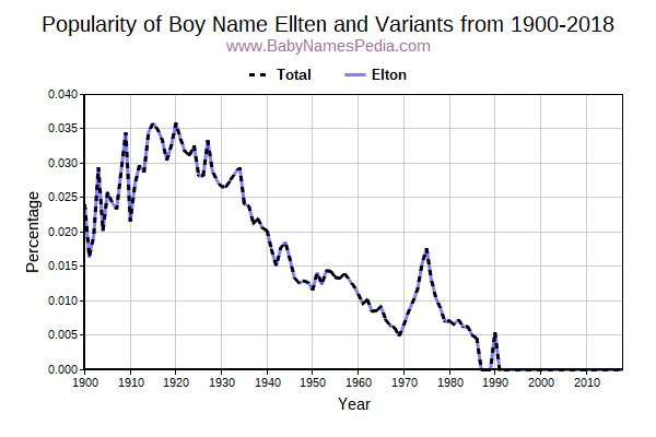 Variant Popularity Trend  for Ellten  from 1900 to 2016