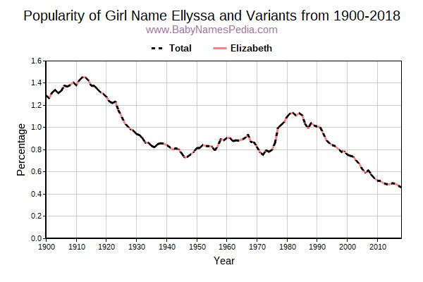 Variant Popularity Trend  for Ellyssa  from 1900 to 2016