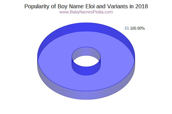 Variant Popularity Chart  for Eloi  in 2018